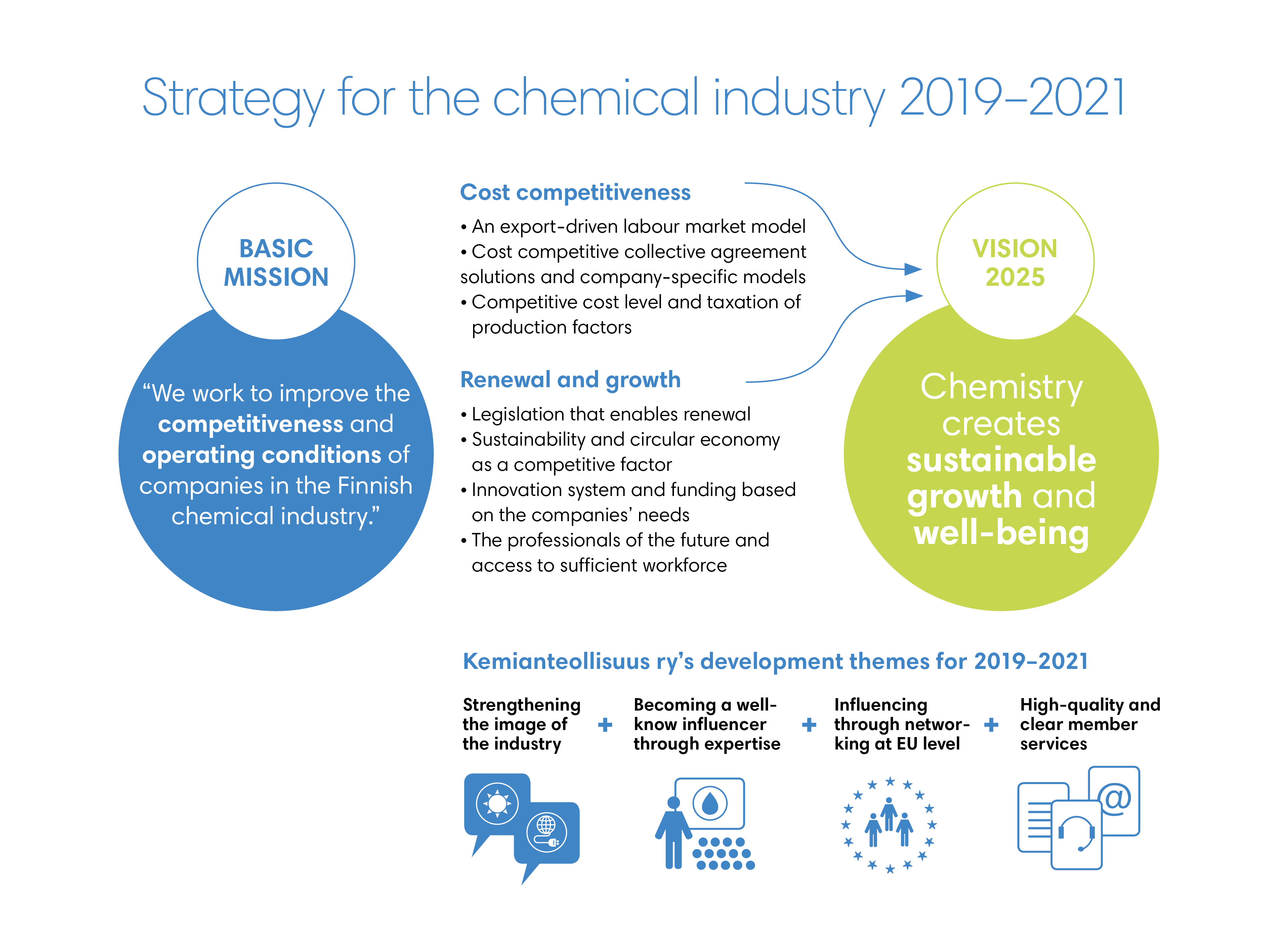 Kemianteollisuus ry:n strategia