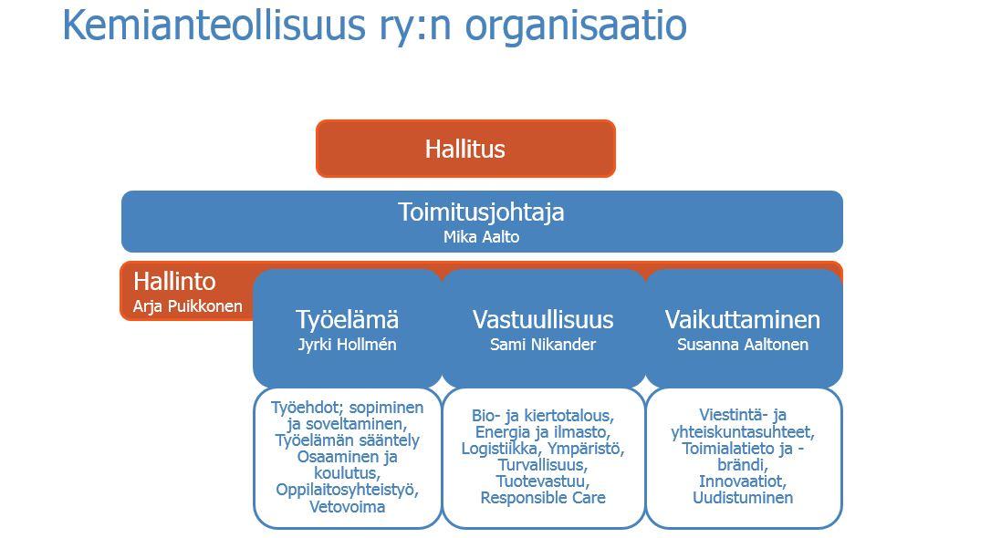 Kemianteollisuus ry:n organisaatio